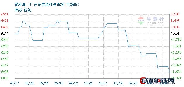 11月19日菜籽油市场价_广东东莞菜籽油市场