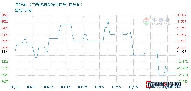 11月19日菜籽油市场价_广西防城菜籽油市场