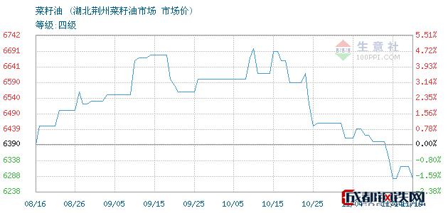 11月19日菜籽油市场价_湖北荆州菜籽油市场