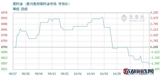 11月19日菜籽油市场价_贵州贵阳菜籽油市场