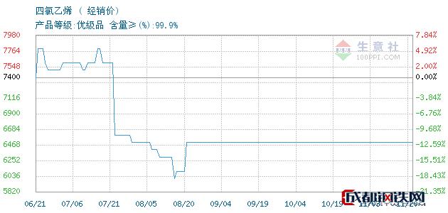 11月20日鲁西四氯乙烯经销价_济南澳辰化工有限公司