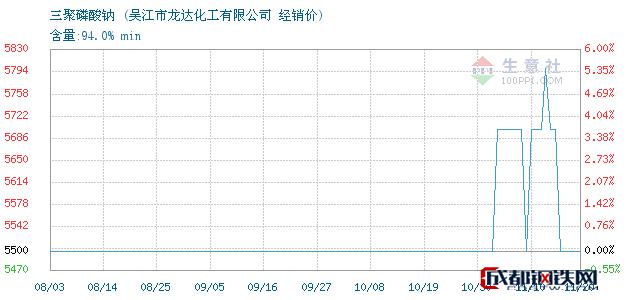 11月20日三聚磷酸钠经销价_吴江市龙达化工有限公司