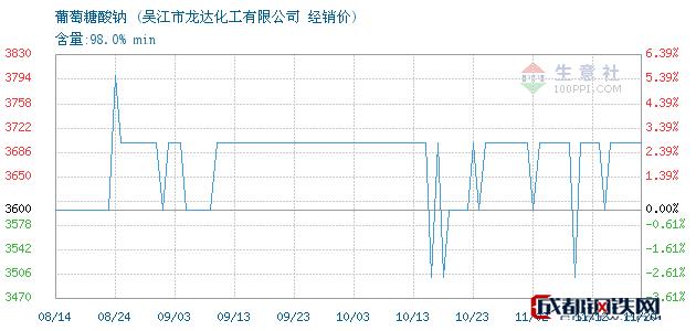 11月20日葡萄糖酸钠经销价_吴江市龙达化工有限公司