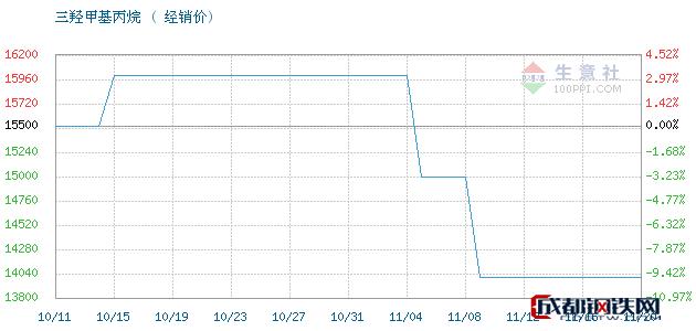 11月21日江西高信 吉化TMP三羟甲基丙烷经销价_济南澳辰化工有限公司