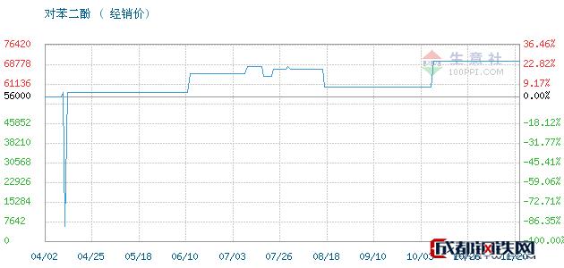 11月21日凤阳,照相级对苯二酚对苯二酚经销价_济南澳辰化工有限公司