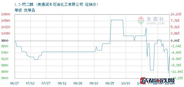 11月21日1,2-丙二醇经销价_南通润丰石油化工有限公司