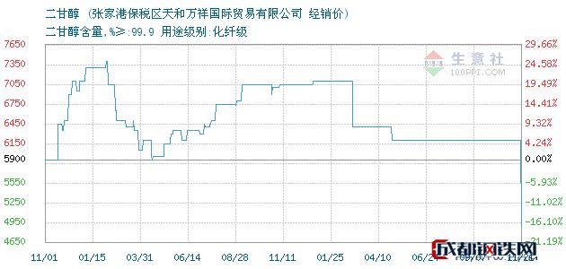 11月21日二甘醇经销价_张家港保税区天和万祥国际贸易有限公司