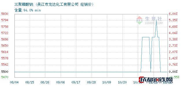 11月21日三聚磷酸钠经销价_吴江市龙达化工有限公司