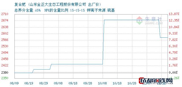 11月22日复合肥出厂价_山东金正大生态工程股份有限公司