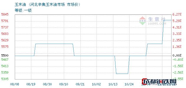 11月22日玉米油市场价_河北辛集玉米油市场