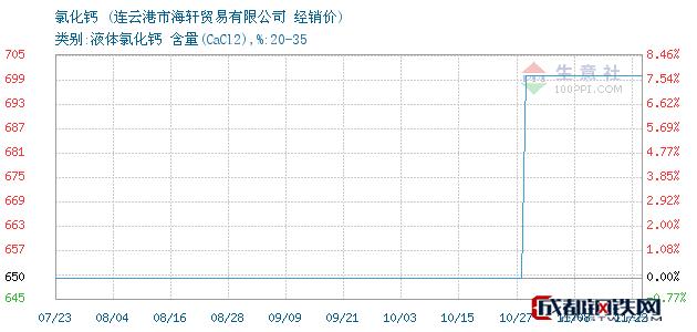 11月22日氯化钙经销价_连云港市海轩贸易有限公司