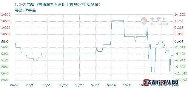 11月22日1,2-丙二醇经销价_南通润丰石油化工有限公司