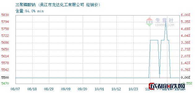 11月22日三聚磷酸钠经销价_吴江市龙达化工有限公司