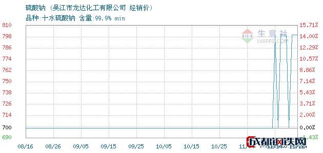 11月22日硫酸钠经销价_吴江市龙达化工有限公司