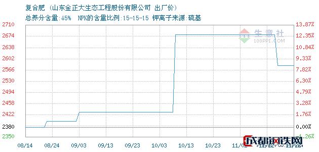 11月23日复合肥出厂价_山东金正大生态工程股份有限公司