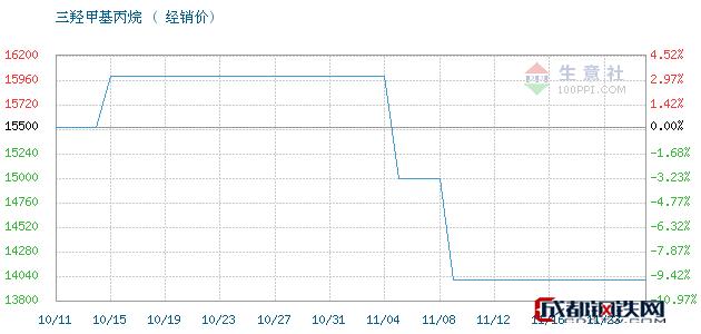 11月23日江西高信 吉化TMP三羟甲基丙烷经销价_济南澳辰化工有限公司
