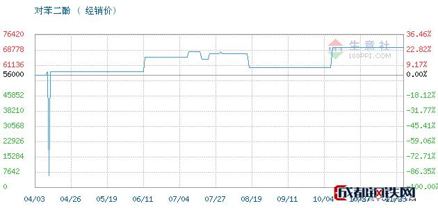 11月23日凤阳,照相级对苯二酚对苯二酚经销价_济南澳辰化工有限公司