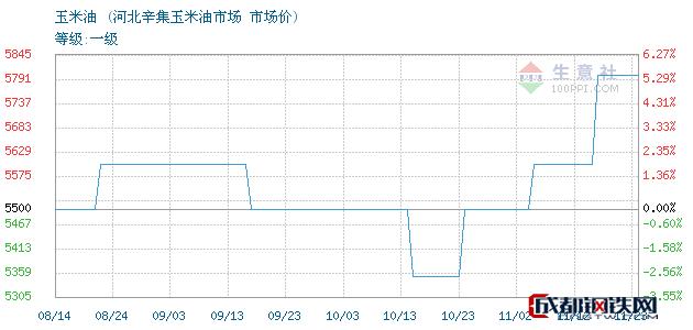 11月24日玉米油市场价_河北辛集玉米油市场