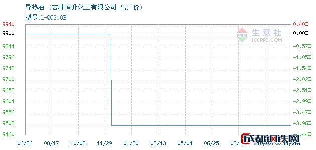 11月26日导热油出厂价_吉林恒升化工有限公司