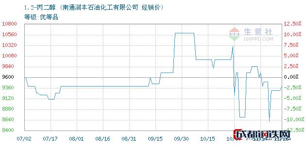 11月26日1,2-丙二醇经销价_南通润丰石油化工有限公司