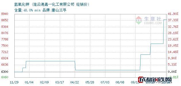 11月26日氢氧化钾经销价_连云港嘉一化工有限公司