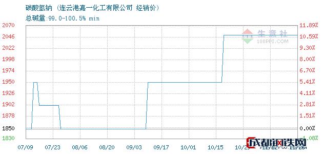 11月26日碳酸氢钠经销价_连云港嘉一化工有限公司