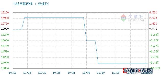 11月26日江西高信 吉化TMP三羟甲基丙烷经销价_济南澳辰化工有限公司