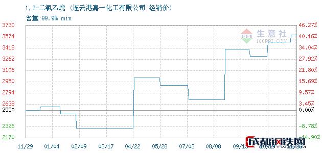 11月26日1,2-二氯乙烷经销价_连云港嘉一化工有限公司