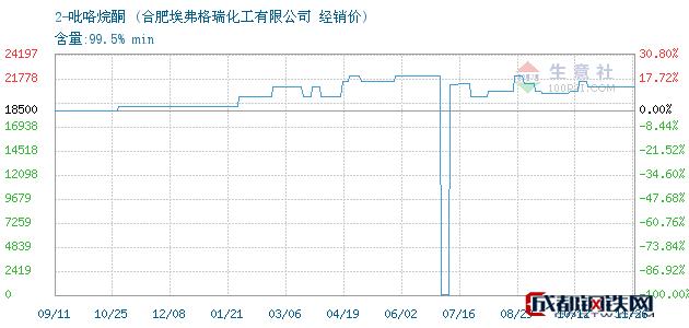 11月26日2-吡咯烷酮经销价_合肥埃弗格瑞化工有限公司
