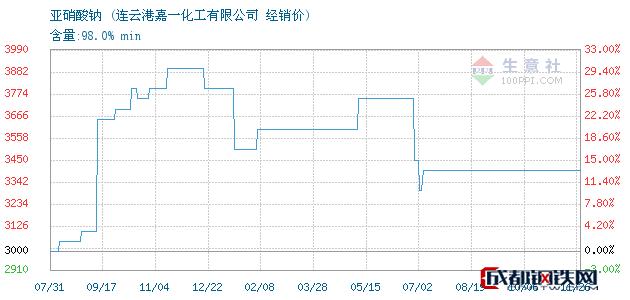 11月26日亚硝酸钠经销价_连云港嘉一化工有限公司