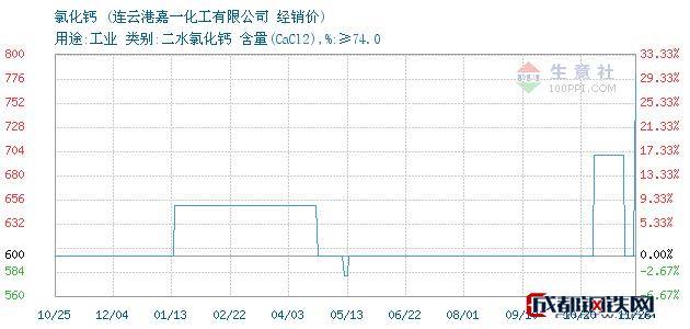 11月26日氯化钙经销价_连云港嘉一化工有限公司
