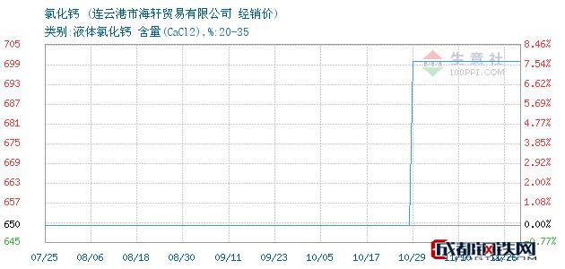 11月26日氯化钙经销价_连云港市海轩贸易有限公司