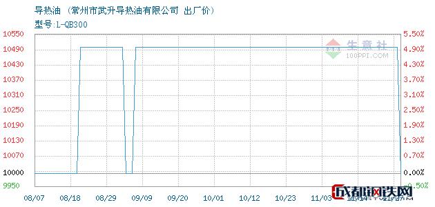 11月27日导热油出厂价_常州市武升导热油有限公司