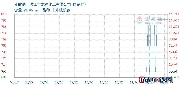 11月27日硫酸钠经销价_吴江市龙达化工有限公司