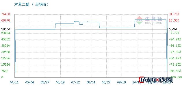 11月27日凤阳,照相级对苯二酚对苯二酚经销价_济南澳辰化工有限公司
