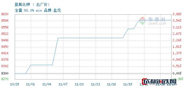 11月27日氢氧化钾出厂价_石家庄市亮马化工贸易有限公司