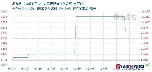 11月27日复合肥出厂价_山东金正大生态工程股份有限公司