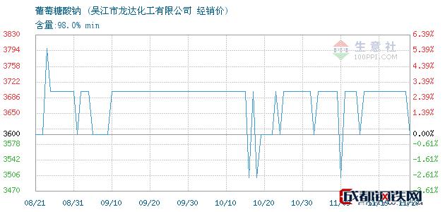 11月27日葡萄糖酸钠经销价_吴江市龙达化工有限公司