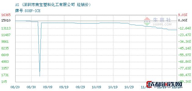 11月27日AS经销价_深圳市南宝塑料化工有限公司