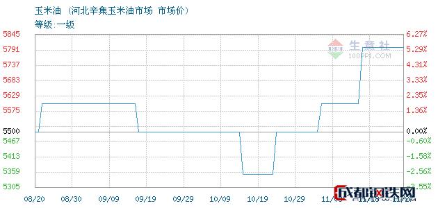 11月27日玉米油市场价_河北辛集玉米油市场
