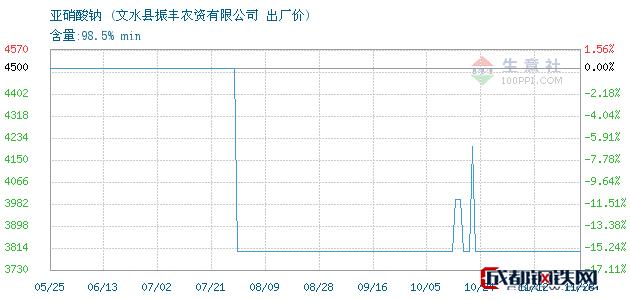 11月28日亚硝酸钠出厂价_文水县振丰农资有限公司