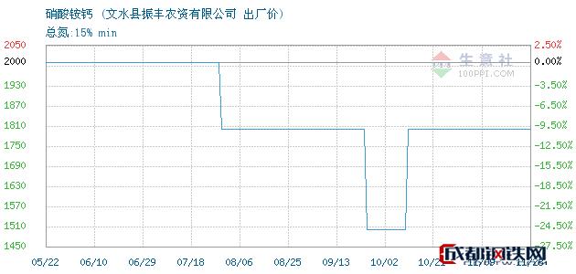 11月28日硝酸铵钙出厂价_文水县振丰农资有限公司