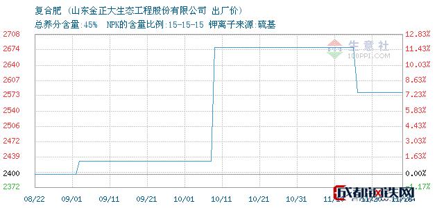 11月28日复合肥出厂价_山东金正大生态工程股份有限公司
