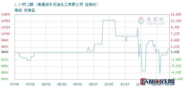 11月28日1,2-丙二醇经销价_南通润丰石油化工有限公司
