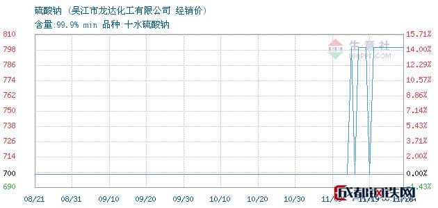11月29日硫酸钠经销价_吴江市龙达化工有限公司