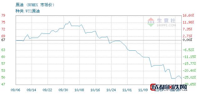 11月29日原油市场价_NYMEX