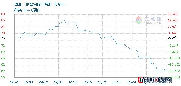 11月29日原油市场价_伦敦洲际交易所