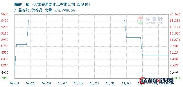 11月29日醋酸丁酯经销价_天津盛通泰化工有限公司