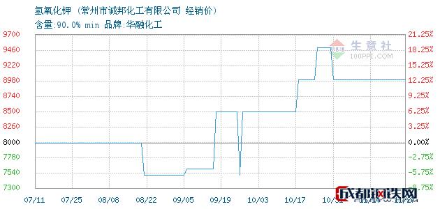 11月29日氢氧化钾经销价_常州市诚邦化工有限公司