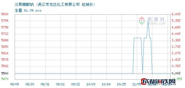11月29日三聚磷酸钠经销价_吴江市龙达化工有限公司